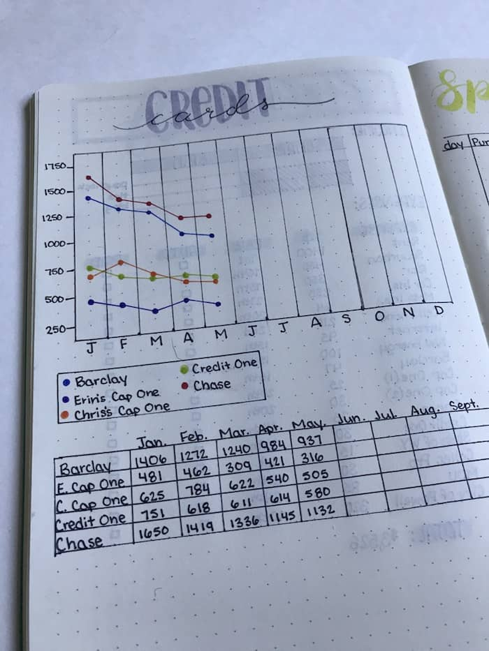 bullet journal debt payoff